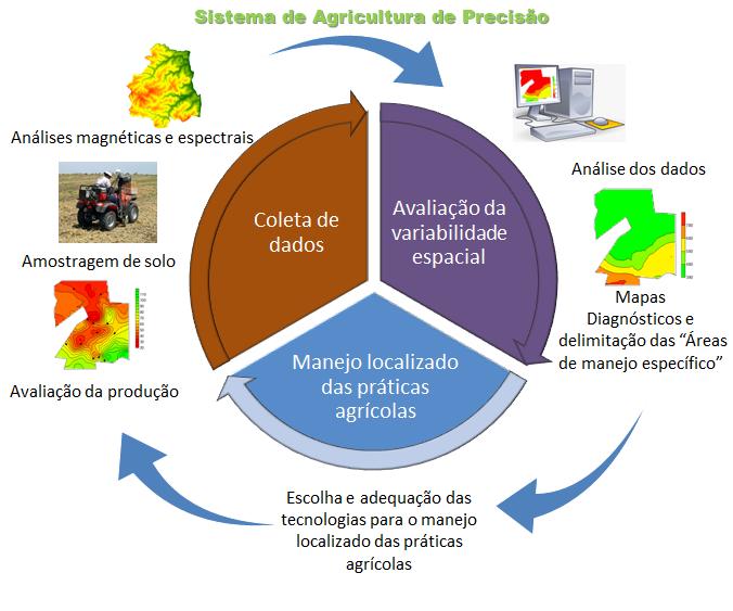 sistema de agricultura de precisão